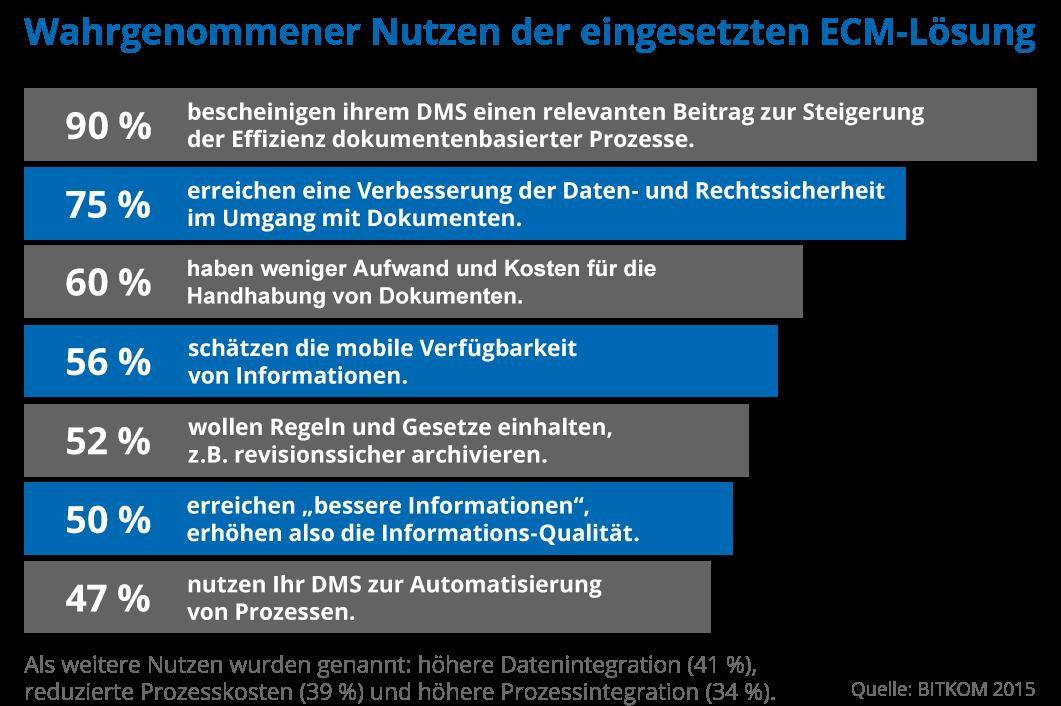 Wahrgenommener Nutzen der eingesetzten ECM-Lösung: 90% bescheinigen ihrem DMS einen relevanten Beitrag zur Steigerung der Effizienz dokumentenbasierter Prozesse. | 75 % erreichen eine Verbesserung der Daten- und Rechtssicherheit im Umgang mit Dokumenten. | 60% haben weniger Aufwand und Kosten für die Handhabung von Dokumenten. | 56% schätzen die mobile Verfügbarkeit von Informationen. | 52% wollen Regeln und Gesetzt einhalten, z.B. revisionssicher archivieren. | 50% erreichen bessere Informationen, erhöhen also die Informations-Qualität. |  47% nutzen Ihr DMS zur Automatisierung von Prozessen. | Als weitere Nutzen wurden genannt: höhere Datenintegration (41 %),  reduzierte Prozesskosten (39 %) und höhere Prozessintegration (34 %). | Quelle: BITKOM 2015