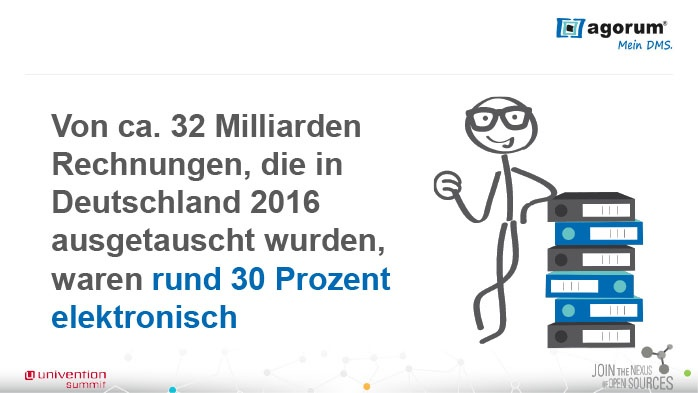 Von ca. 32 Milliarden Rechnungen, die in Deutschland 2016 ausgetauscht wurden, waren rund 30 Prozent elektronisch