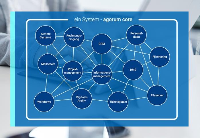agorum core DMS Funktionen Rechnungseingang CRM Personalakten Filesharing Informationsmanagement Projektmanagement Mailserver Workflows Digitales Archiv Ticketsystem Fileserver